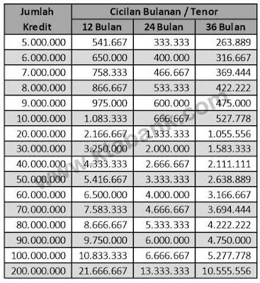simulasi-kta-mandiri-200-juta