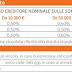 Conto Arancio: Interessi e Promozioni del Conto Deposito ING Direct