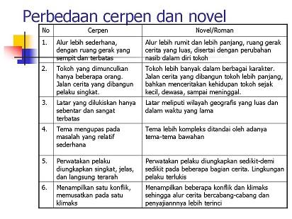 Perbedaan Novel dan Cerpen Dalam Karya Sastra