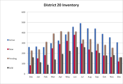 Academy District 20 Homes Market Report