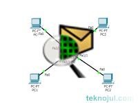 Membuat Jaringan LAN menggunakan Packet Tracer dengan mudah