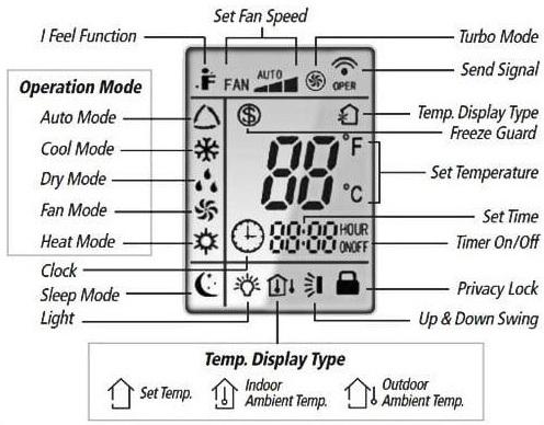 Mode Operasi Mesin Penyejuk Ruangan (Air Conditioner)