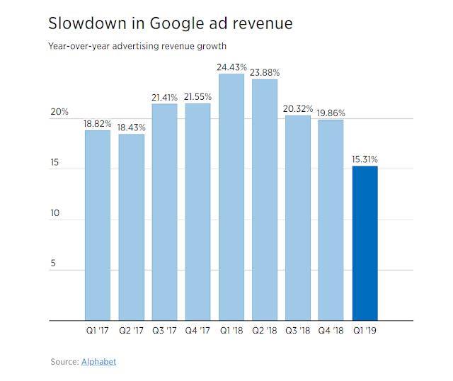 أعمال الإعلانات التجارية المحبطة للآمال من جوجل تقلص الإيرادات باستمرار