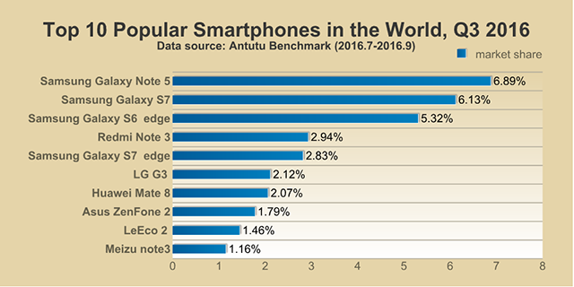 10 Smartphone Paling Populer di Dunia Versi AnTuTu
