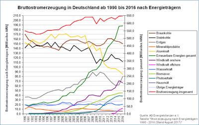 Bruttostromerzeugung in Deutschland (1990-2016) nach Energieträgern