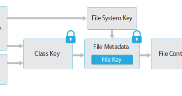 Extracting Qualcomm's KeyMaster Keys - Breaking Android Full Disk Encryption