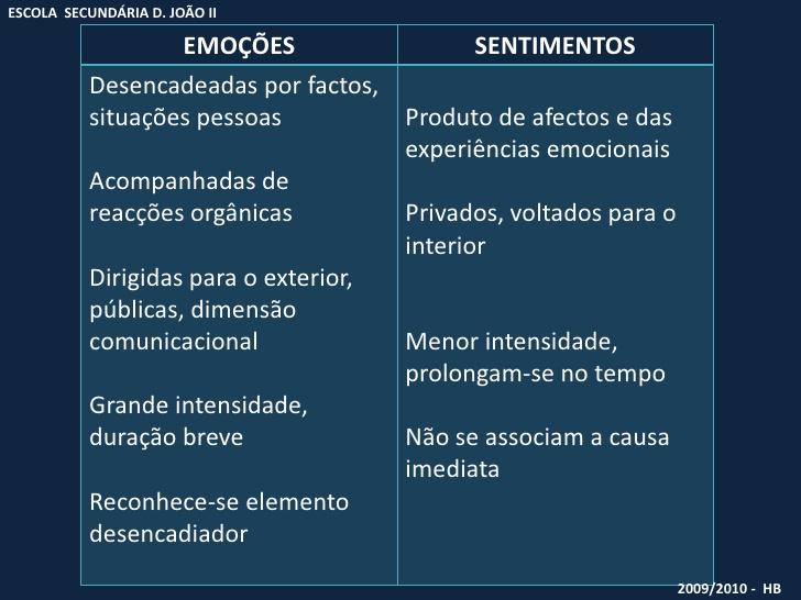 Emoções e Sentimentos não são a mesma coisa  1f45808e44fa1