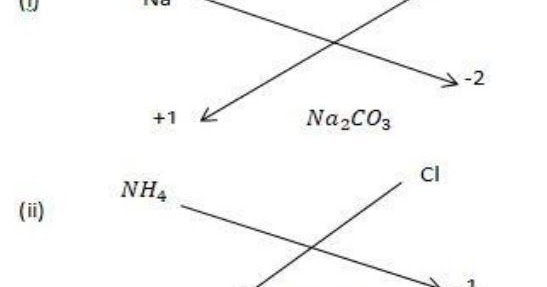 Extra Questions for Class 9th: Ch 3 Atoms and Molecules