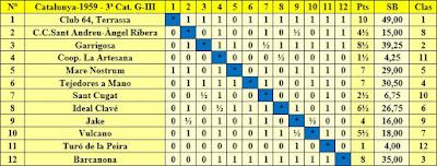 Clasificación Campeonato de Cataluña 1959 – 3ª Categoría Grupo III