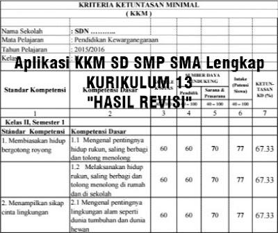 Unduh Aplikasi KKM SD SMP SMA Kurikulum 2016
