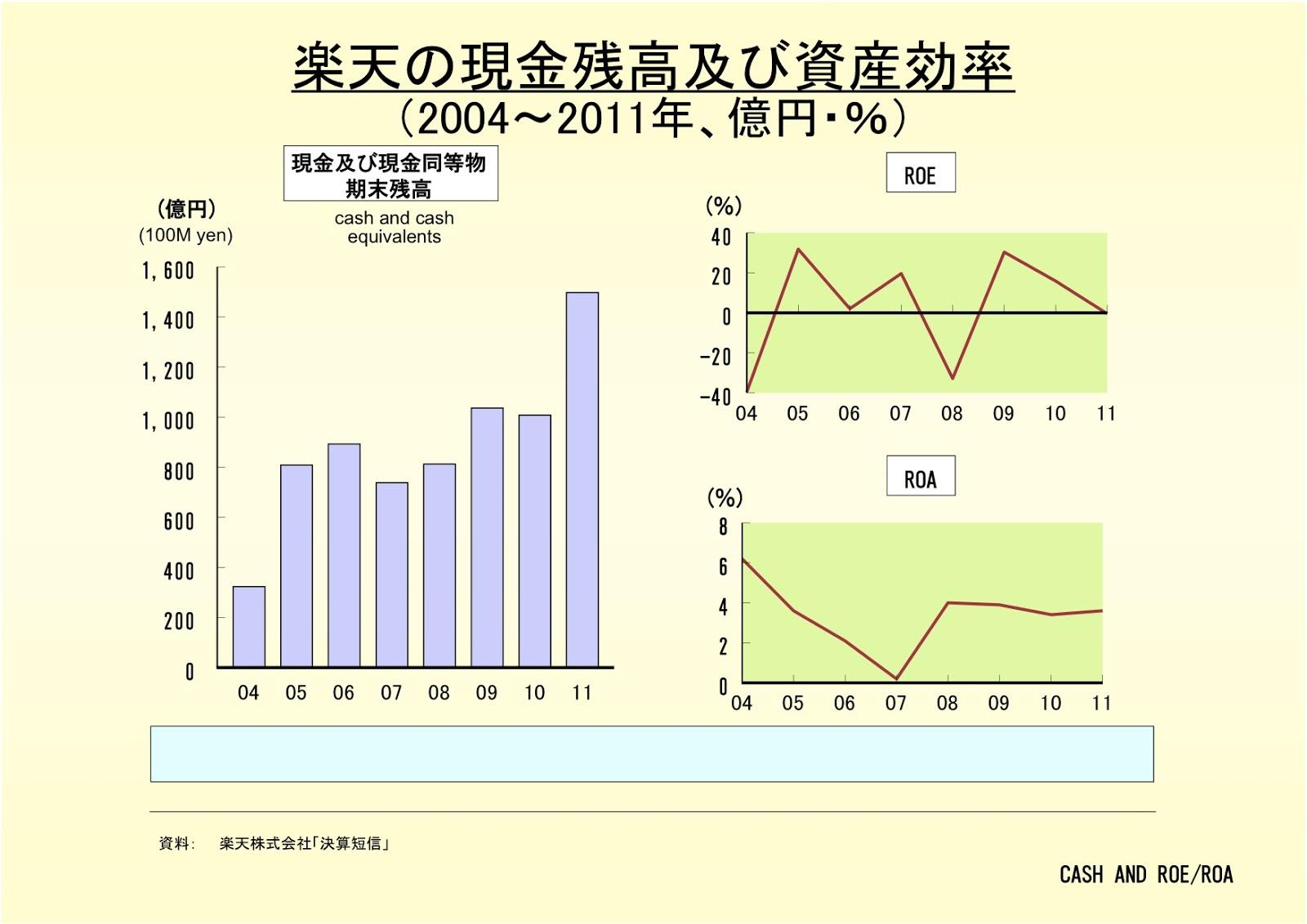 楽天株式会社の現金残高及び資産効率