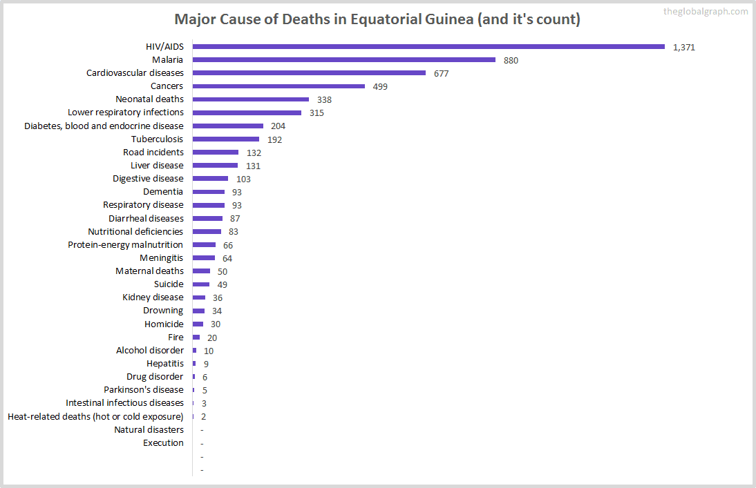Major Cause of Deaths in Equatorial Guinea (and it's count)