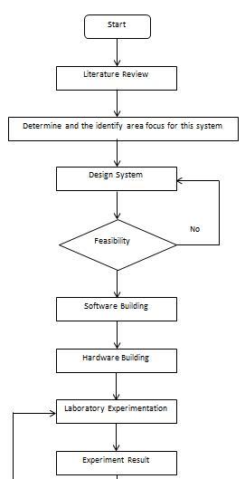 block diagram flow chart eye blink sensor and accident prevention week 8 i 9 process flow chart #4