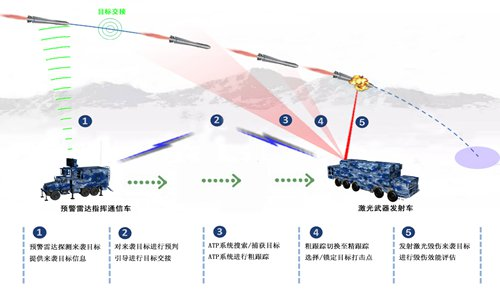 Китайська CASIC пропонує на ринку бойові лазери