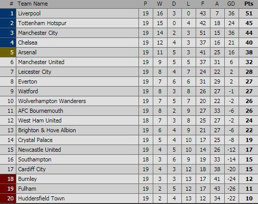 Klasemen Liga Inggris Pekan 19