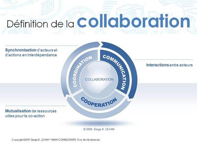 coaching travail collaboratif entreprise management changement équipe