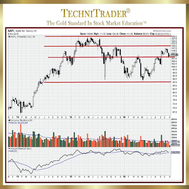 appl chart example - technitrader