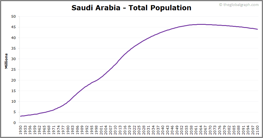 Saudi Arabia  Total Population Trend