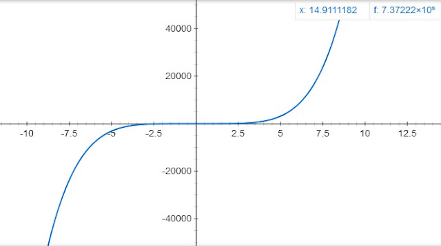 http://www.oblogdomestre.com.br/2017/11/ContinuidadeDeFuncoes.Matematica.html