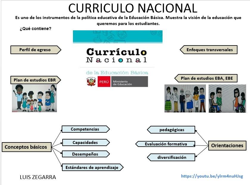 Aula Torreugartina: CONCEPTOS BÁSICOS DE CURRÍCULO