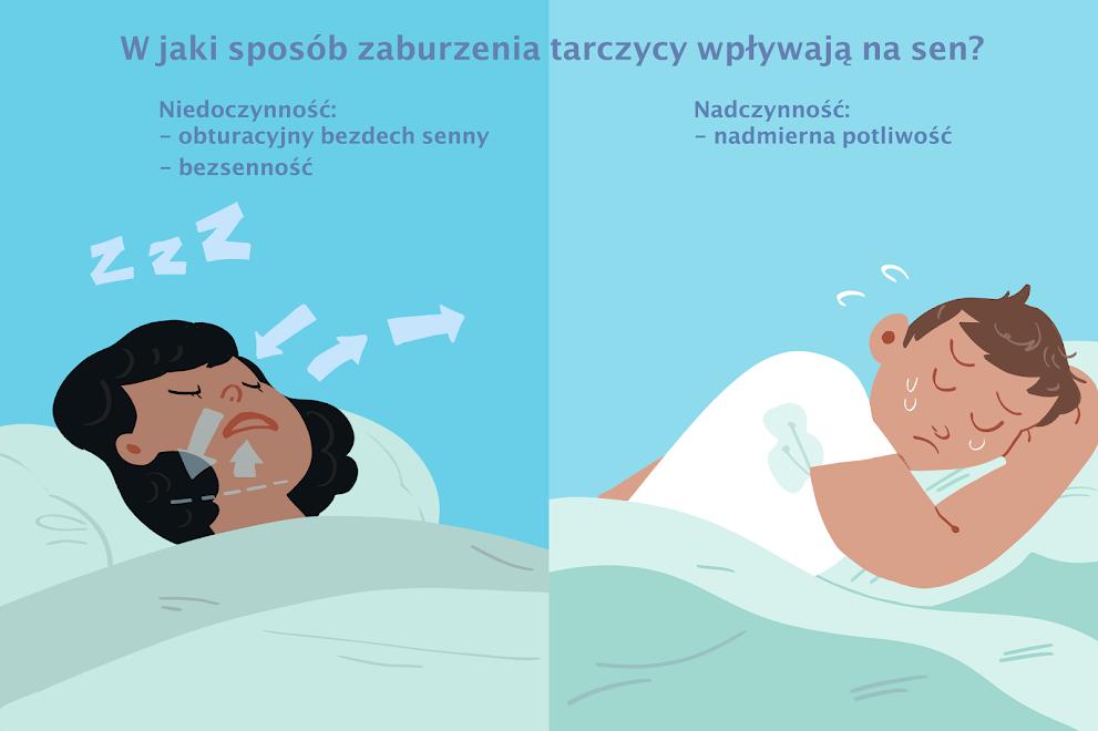 Problemy z tarczycą mogą powodować zaburzenia snu.
