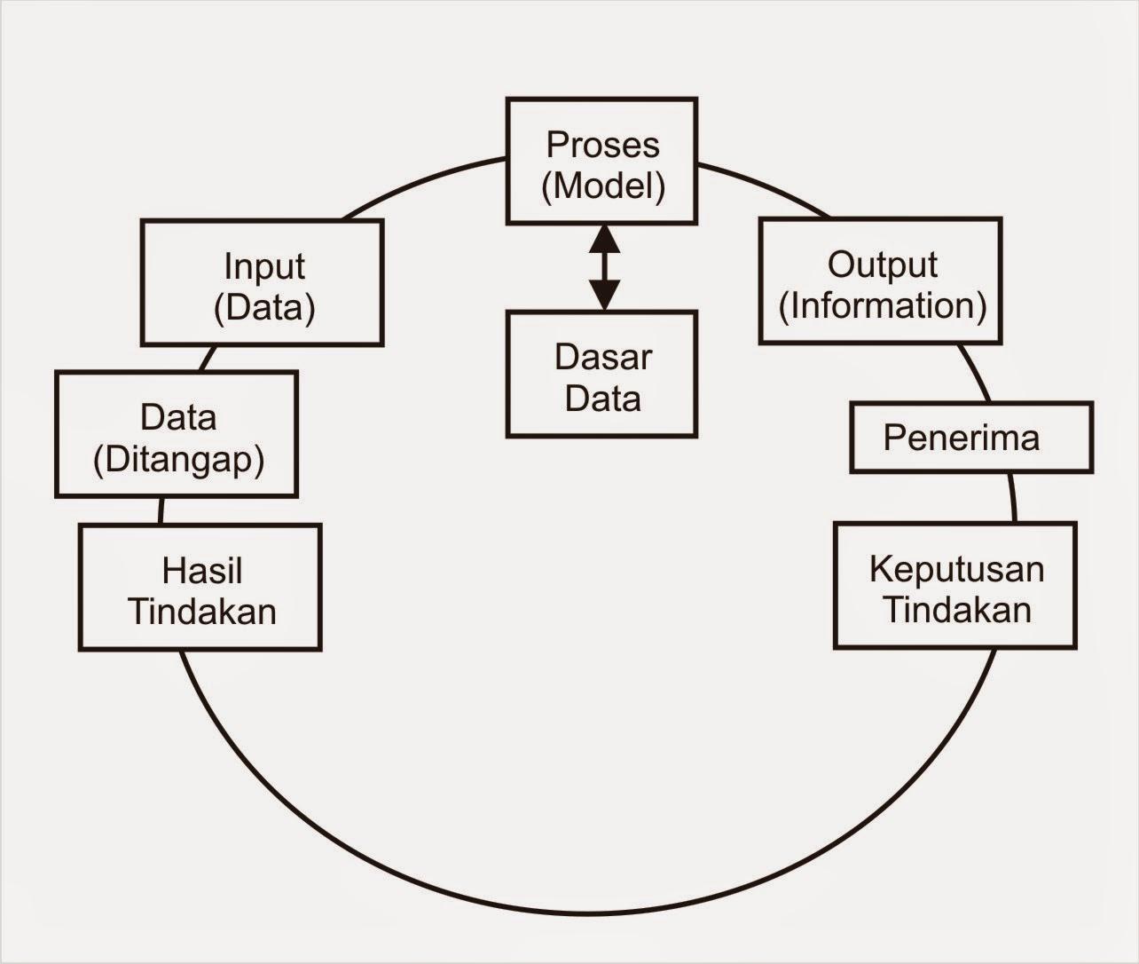 Pengertian data informasi dan pengetahuan seputar kuliah a siklus informasi ccuart Image collections