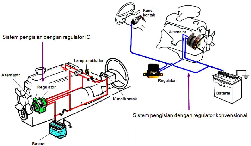 Fungsi Alternator Pada Sistem Pengsisian