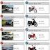 Veja 10 carros e motos mais vendidos em outubro de 2017
