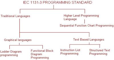 PLC - Instrumentation Engineering