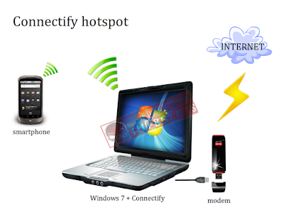 Membuat Hotspot Dengan Wireless Laptop