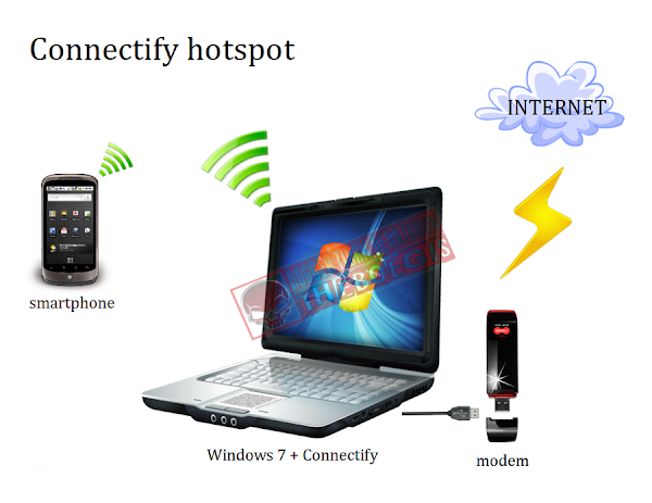 Membuat Hotspot Dengan Wireless Laptop