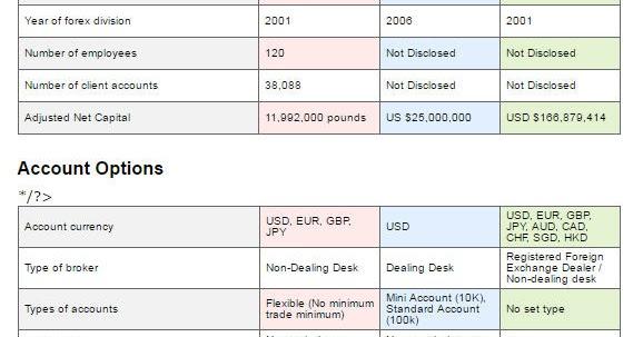 Brokers comparison forex