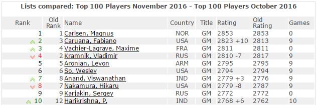 Les 10 meilleurs joueurs d'échecs au monde