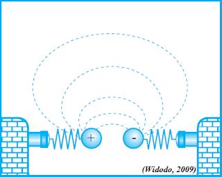 Teori Gelombang Elektromagnetik