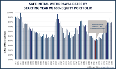 Safe withdrawal rates by starting year with 60% US stocks : 40% US bonds