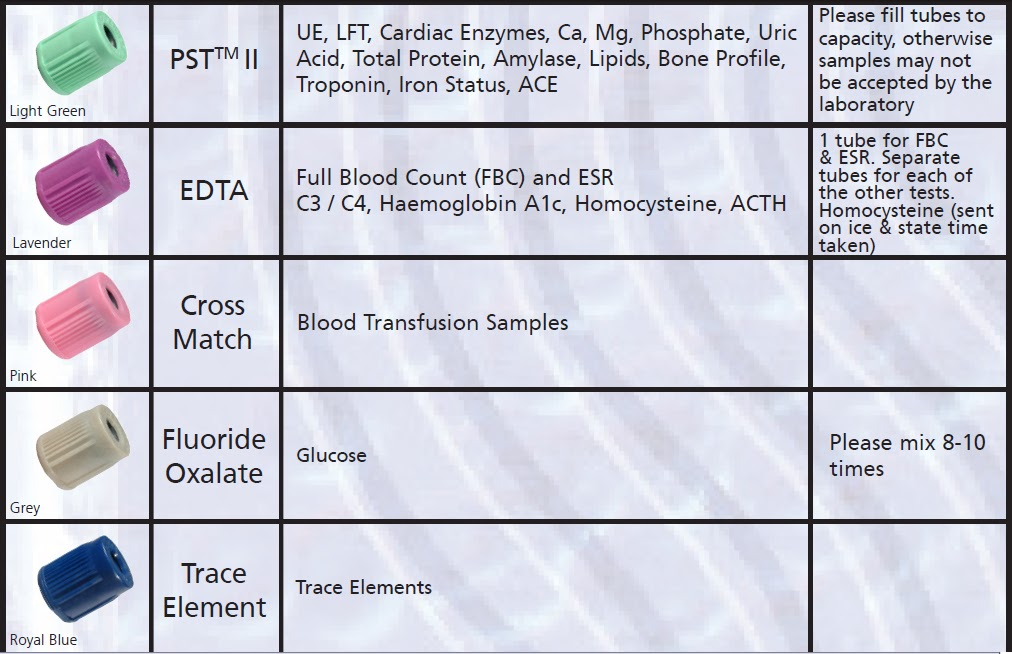 Blood Collection Tubes And Tests Chart Timiznceptzmusic
