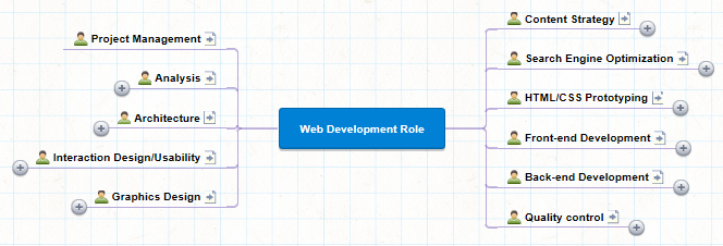 Web Development Role: Project management, Analysis, Architecture, Interaction Design / Usability, Graphic Design, Content Strategy,  Search Engine Optimization, HTML/CSS Prototyping, Front-end Development, Back-end Development, Quality Control