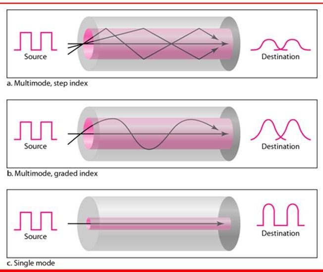 4 modes of transmission-6807