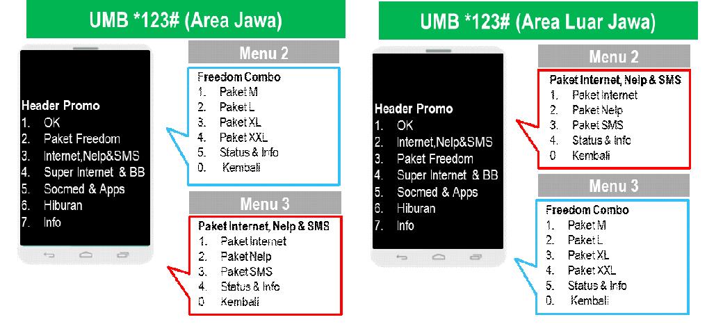 Temukan Bagaimana Cara Registrasi Paket Im3 mudah