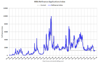 "MBA: Mortgage ""Mortgage Applications Increase in Latest Weekly Survey"""