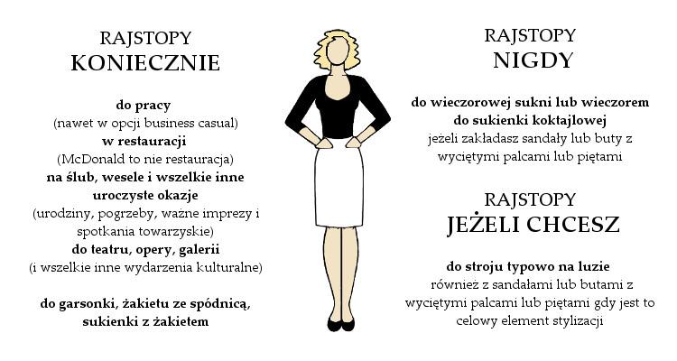 Agnieszka Sajdak-Nowicka kiedy trzeba nosić rajstopy