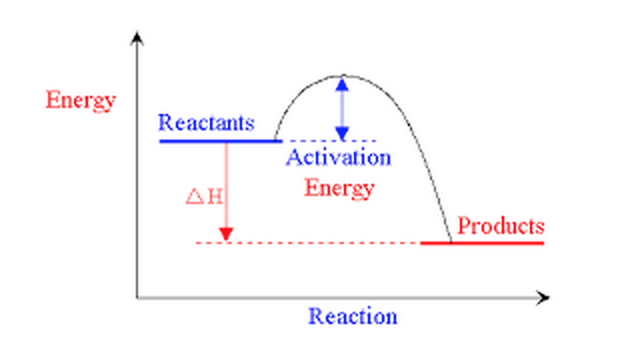reactants have more energy than the products