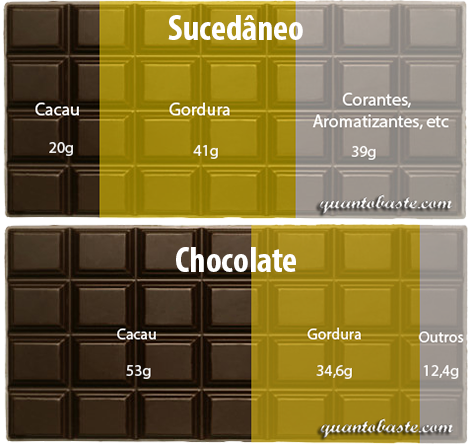 Sucedâneo chocolate 100g vs. Chcocolate 53% 100g