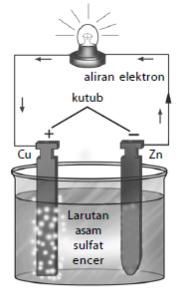 Contoh Sumber Arus Listrik : contoh, sumber, listrik, Contoh, Elemen, Primer, Sebagai, Sumber, Listrik