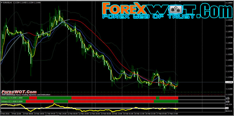 Forex move direction