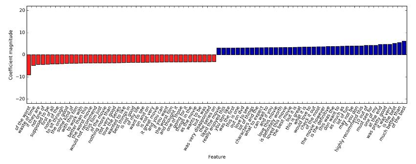 程式扎記: [ Intro2ML ] Ch8  Working with Text Data - Part2