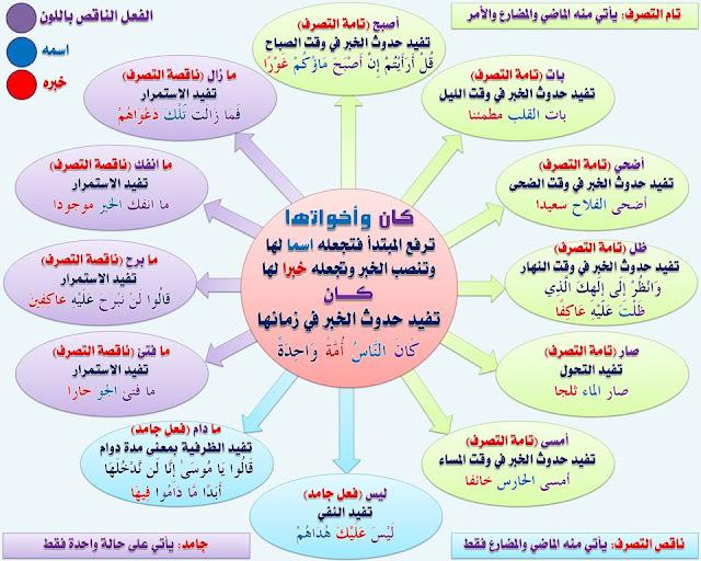 """انفراد.... كل قواعد اللغة العربية لطلاب """"ابتدائي - اعدادي - ثانوي"""" في صورة لوحات مبسطة مع الشرح والتدريبات 63"""