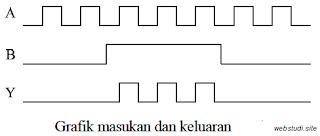contoh soal gerbang logika 2