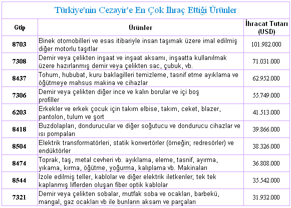Türkiye Cezayir İthalat ve İhracat İncelemesi Resim 6