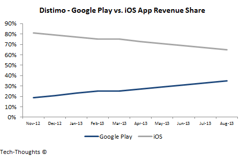 Google Play vs. iOS App Revenue Share